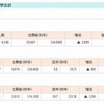 【大学受験2013】国公立大学医学部の出願結果、前期5.5倍・後期19.7倍