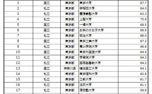 《2013-2014》大学ブランド力ランキングまとめ!