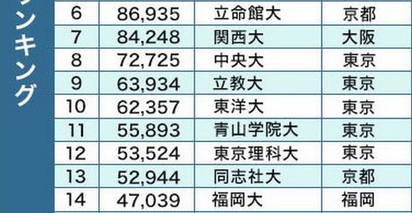 【2015志願者数】近畿大がトップ! なぜ明治、早稲田は負けた?