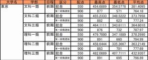 【大学受験2018】河合塾、H29年度国公立大学一般入試の最高点・最低点・平均点を発表