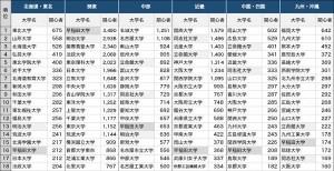 【大学受験2019】受験生が関心を持った大学1位は? 東日本では明治、西日本では同志社・立命館
