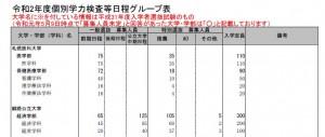 令和2年度の公立大学の入試日程・募集人員 【大学受験2020】