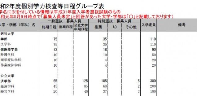 令和2年度公立大学個別学力検査等日程グループ表